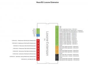 Beispiel einer Seite der Loxone Config - Ausdruck